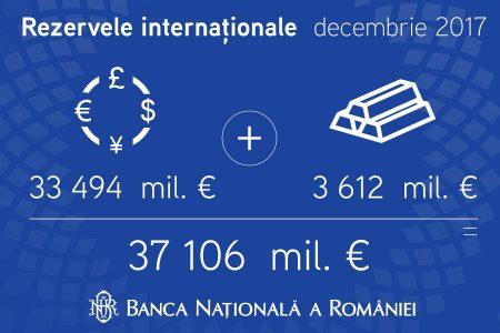 În decembrie, rezervele valutare se situau la nivelul de 33.494 milioane euro