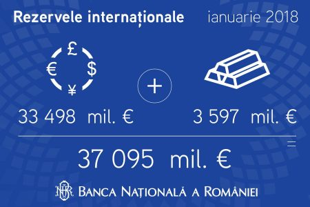 Rezervele valutare la BNR sunt în usoară creștere, pană la 33 498 milioane euro