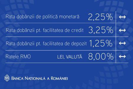 BNR menţine dobânda de politică monetară la 2,25% pe an