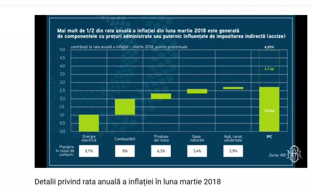 bnr inflatie martie 1
