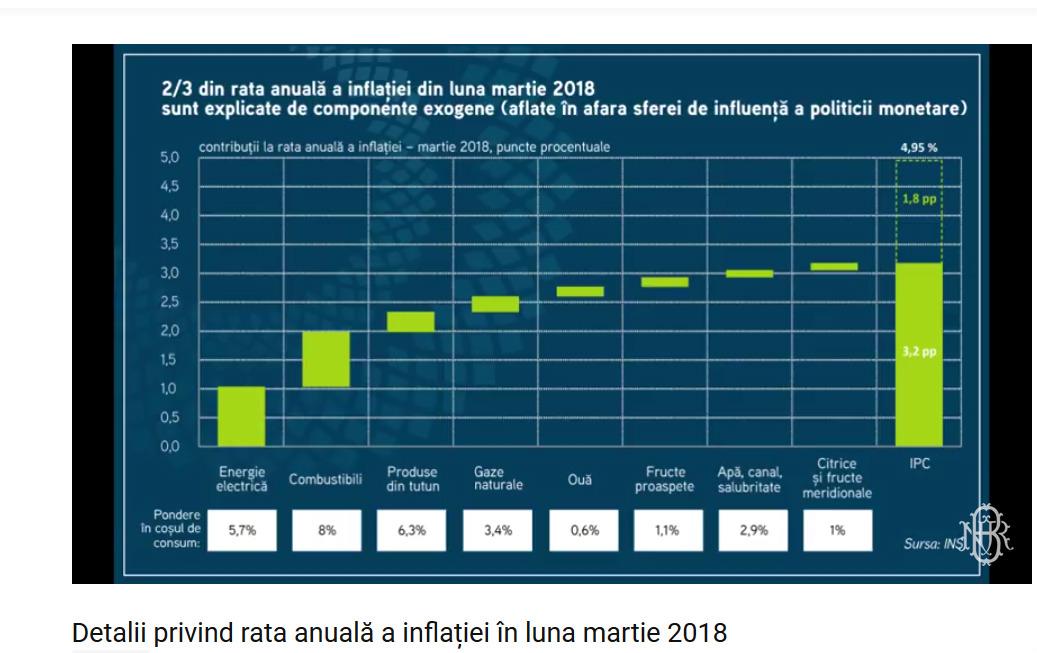 bnr inflatie martie 2 bun