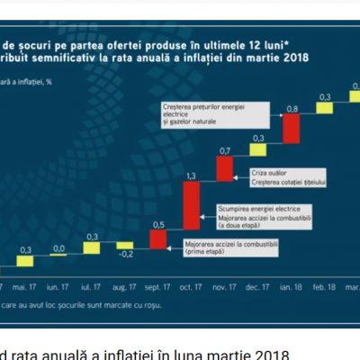 Mesajul BNR: Banca centrală se așteaptă la persistența inflației şi intervine pentru contracararea riscurilor la adresa stabilității prețurilor și a stabilității financiare