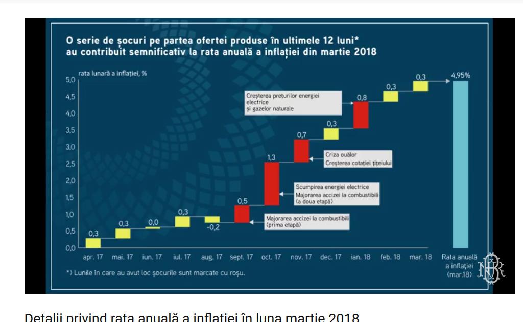 Mugur Isărescu a mers să discute cu preşedintele Camerei Deputaților despre inflaţie şi ROBOR. Liviu Dragnea: o mare parte din creşterea preţurilor înregistrată în ultimele luni a fost cauzată de factori exogeni