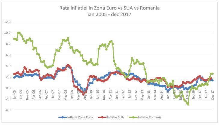 capraru-inflatia