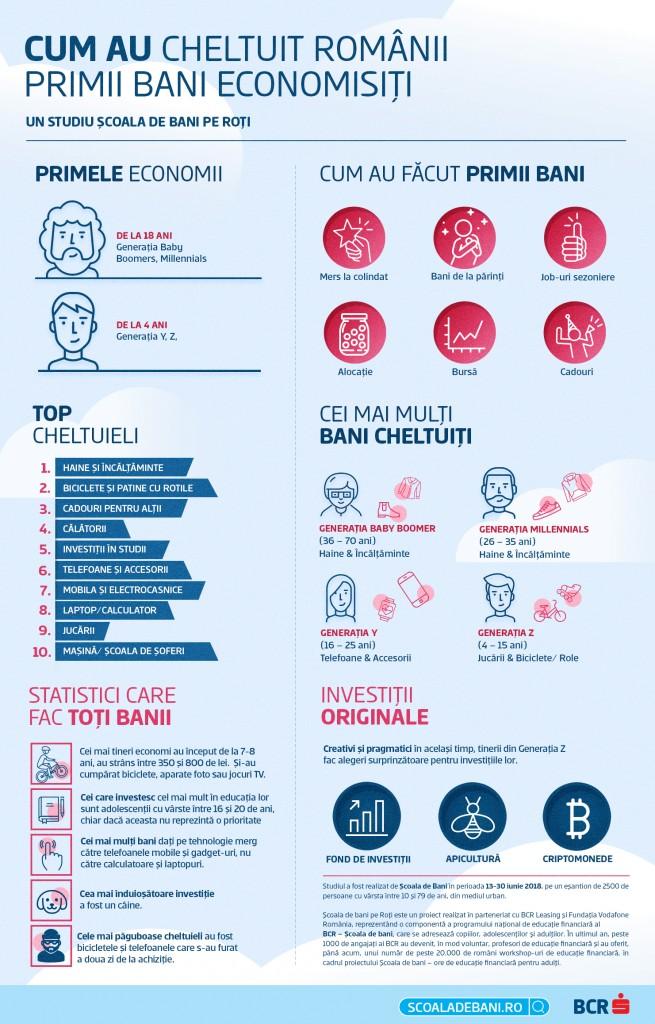 Infografic Scoala de Bani - Primii bani