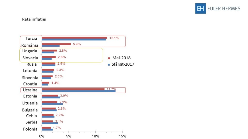 Rata Inflatiei, grafic 1
