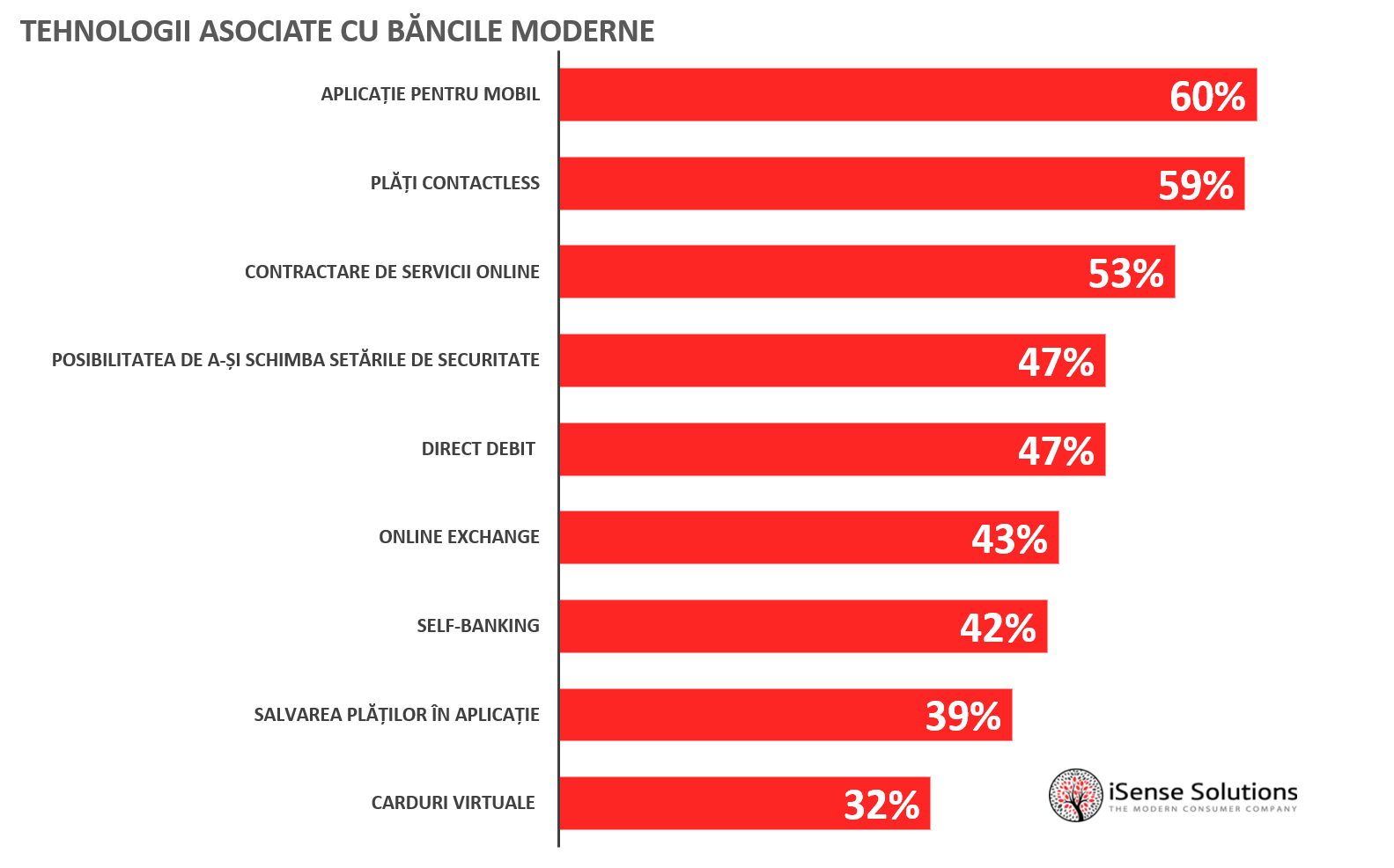 Plata prin internet și mobile banking - Educație Financiară