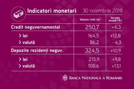 BNR: creditarea în lei a crescut cu aproape 13%. Ce se întâmplă cu depozitele populației