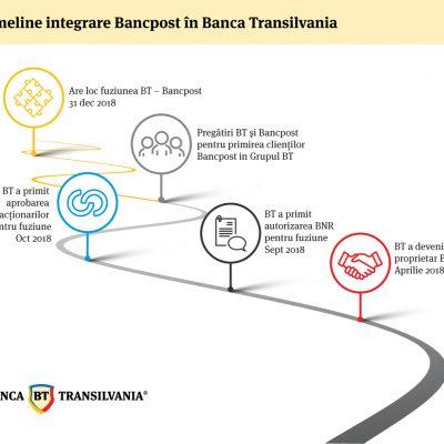 Integrarea Bancpost în Banca Transilvania a intrat în linie dreaptă