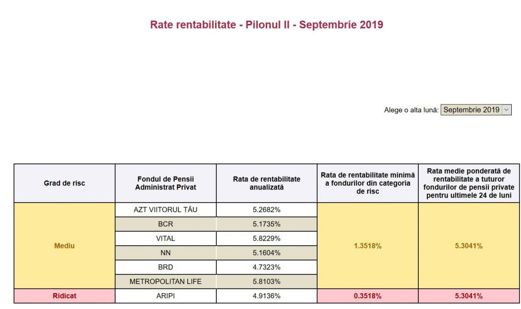 Rentabilitatea fondurilor private de pensii – Pilon II – în septembrie 2019