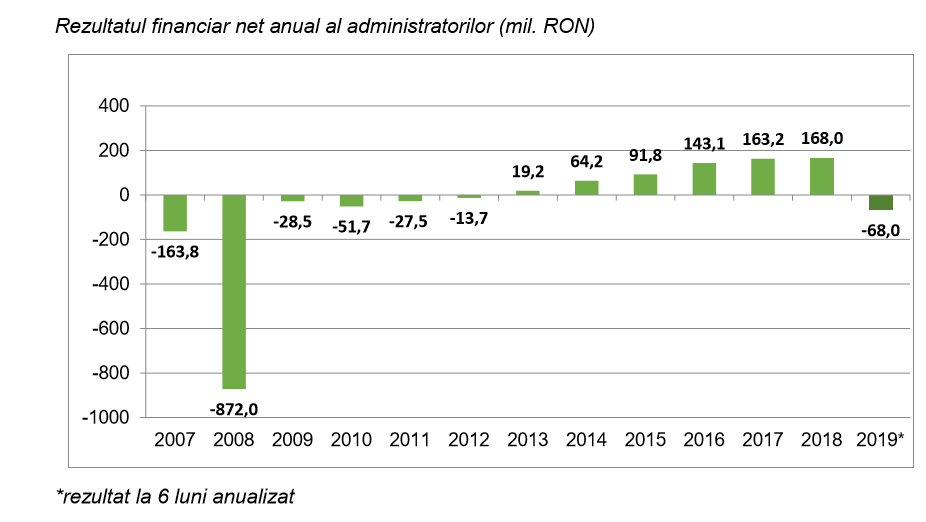 Pentru prima data în ultimii 7 ani, administratorii de pensii private Pilon II au pierdut bani