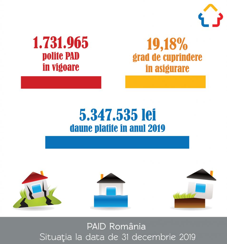 PAID: Avem în continuare peste 7 milioane de locuințe neasigurate, adică 4 din 5 locuințe nu au nicio protecție