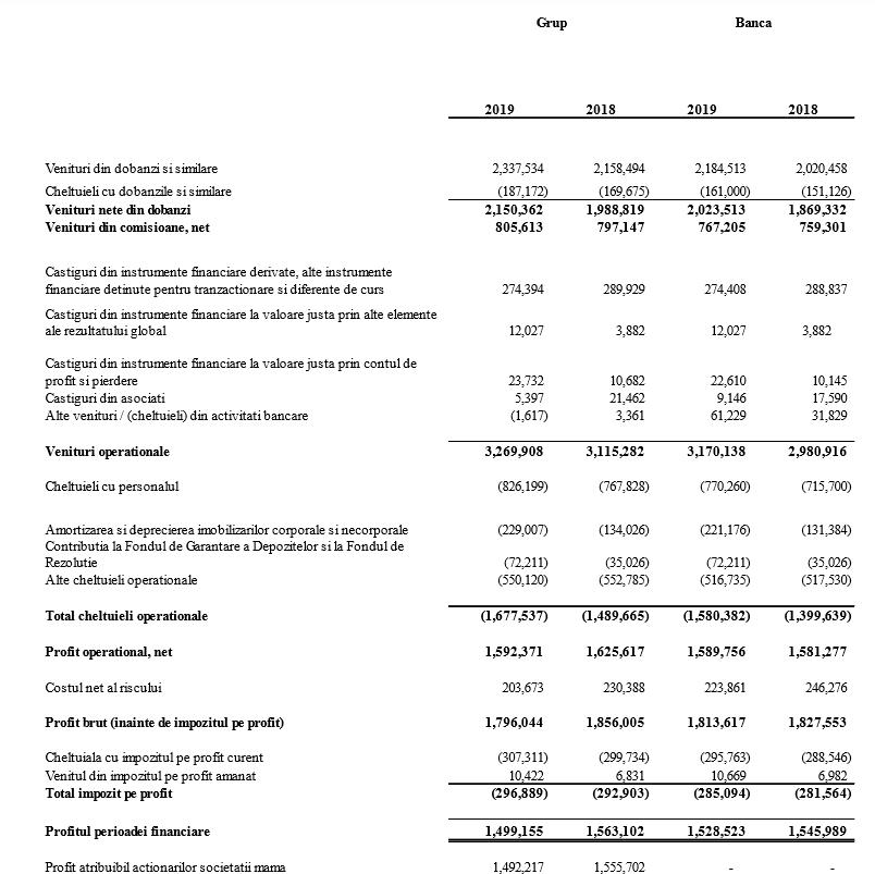 BRD a realizat un profit de 1.528 milioane lei, în 2019