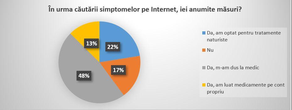 2 din 10 români doresc să își facă o asigurare privată de sanătate în următoarele 6 luni. 48% din respondenți nu merg la doctor pentru analizele anuale
