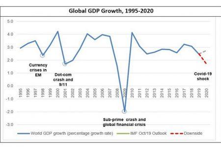 CORONACRIZĂ. COVID-19 ar putea costa economia globală 1 trilion de dolari, doar în 2020. Europa se confruntă cu recesiunea