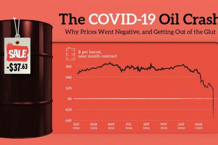 Analiza XTB România: Ce s-a întâmplat, de fapt, pe piața petrolului și cum s-a ajuns la un preț negativ