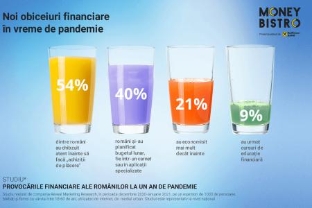 Cum a schimbat pandemia obiceiurile financiare ale românilor: Oamenii economisesc mai mult și au devenit mai preocupați de sănătatea lor financiară. Cheltuielile neprevăzute, lipsa unui fond de urgență și frica de pierderea locului de muncă sunt principalele îngrijorări